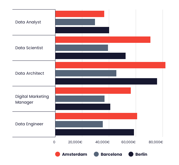 Salaries for data analysts