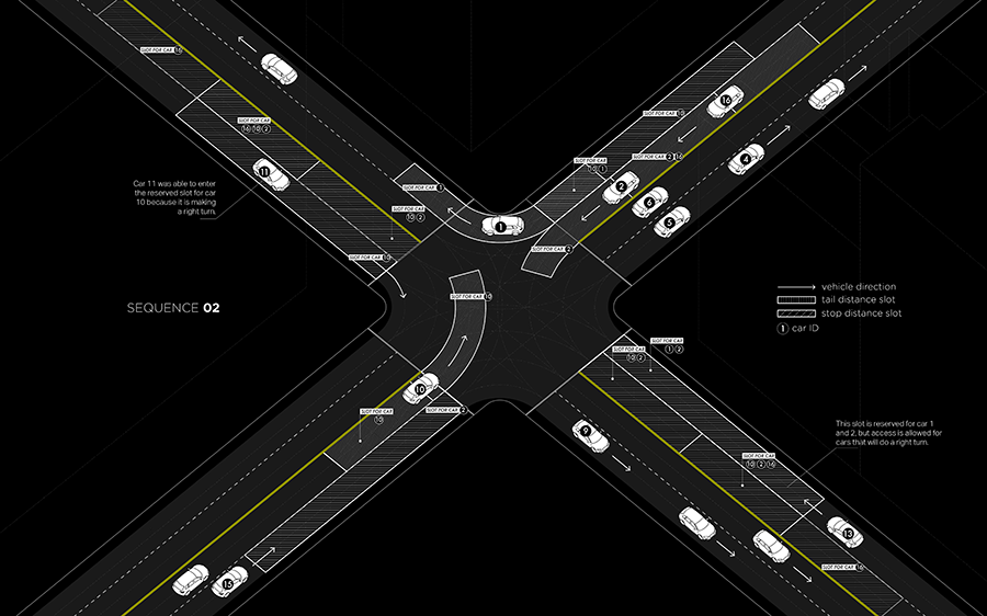 A computer model of a crossroads working with no traffic lights
