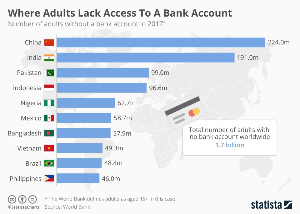 A graph showing the total number of adults with no bank account worldwide —1.7 billion. Statista, 2017.