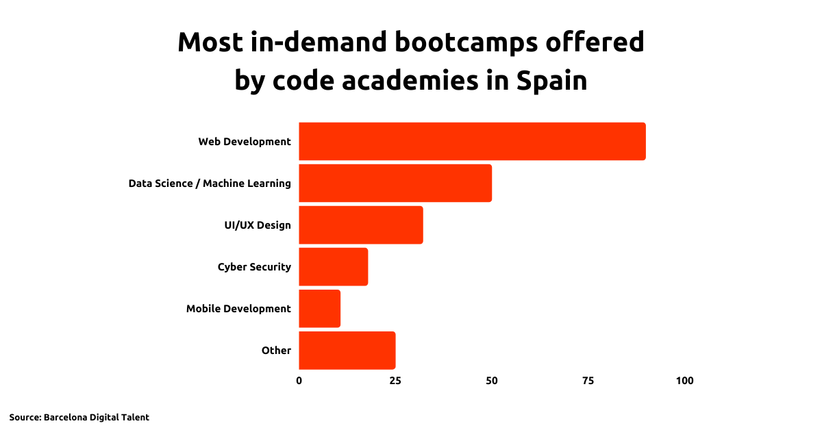 A horizontal bar chart showing Web Development is the most commonly offered bootcamp in Spain. More than Data Science and Machine Learning, UI/UX Design, Cyber Security, Mobile Development, and Other